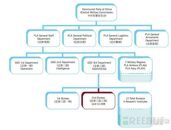 """APT1—黑客组织中的""""大哥大"""""""