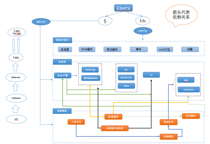 jQuery一共13个模块,从2.1版开始jQuery支持通过AMD模块划分,jQuery在最开始发布的1.0版本是很简单的,只有CSS选择符、事件处理和AJAX交互3大块。其发展过程中,有几次重要的变革: ☑ 1.2.3 版发布,引入数据缓存,解决循环引用与大数据保存的问题 ☑ 1.3 版发布,它使用了全新的选择符引擎Sizzle,在各个浏览器下全面超越其他同类型JavaScript框架的查询速度,程序库的性能也因此有了极大提升 ☑ 1.