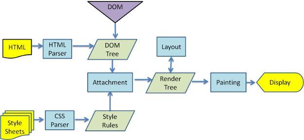浏览器渲染页面过程