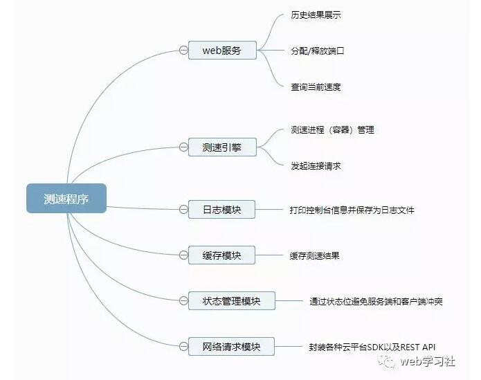 云服务器测试方案